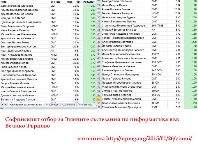 sofijski otbor zsi 2015 680 (1)