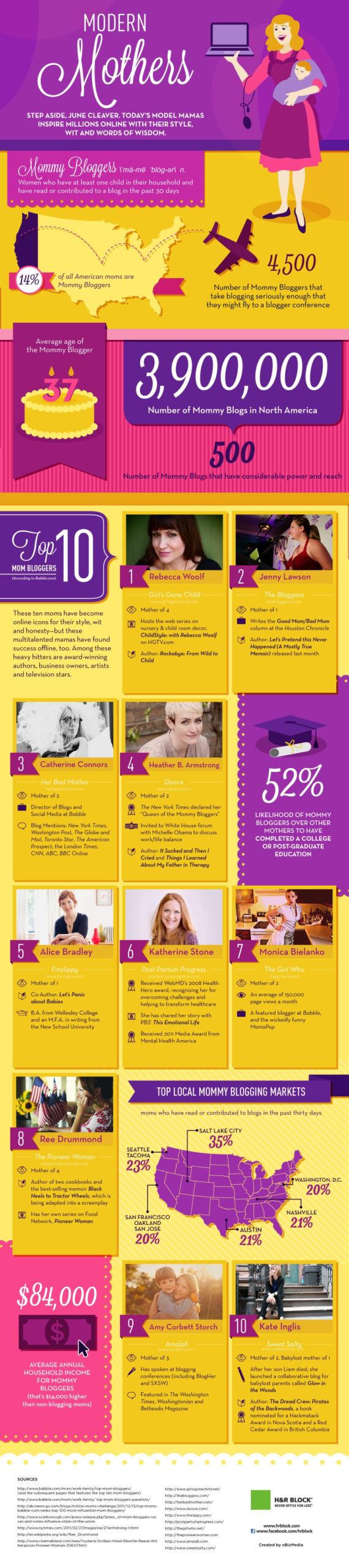 infographic mam bloggers