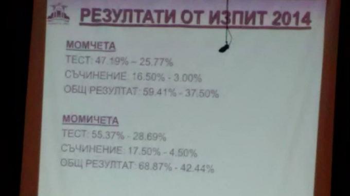 rezultati 2014