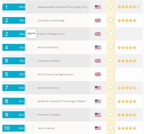 top universiteta 2014